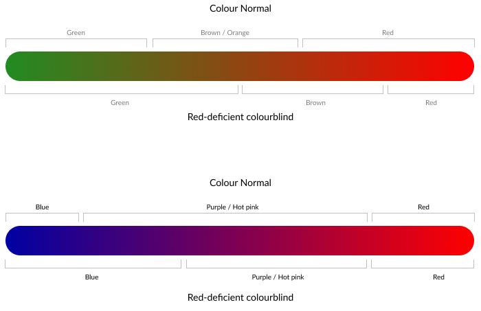 Colourblind vs colour-normal